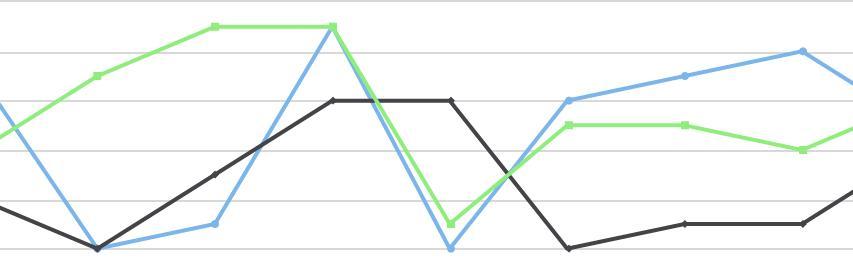 Un graphique des positions SERP sur Serplab